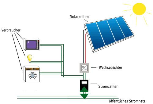 solarnow solarstrom komponenten. Black Bedroom Furniture Sets. Home Design Ideas