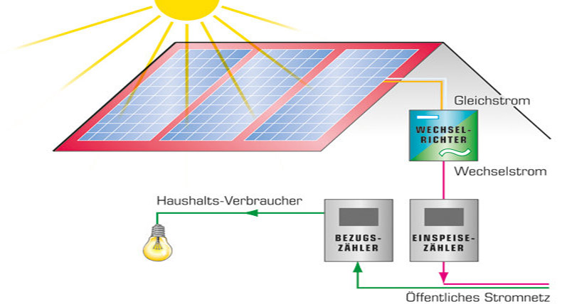 Solarkraftwerk Aufbau